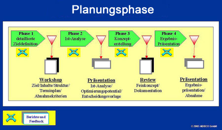 Projektmanagement: Planungsphase