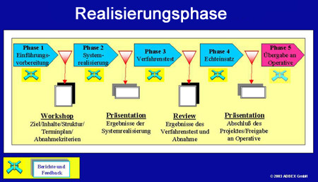 Projektmanagement: Realisierungsphase